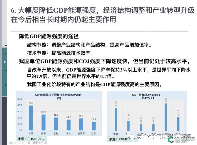 GDP碳强度_碳排放的趋势与结构 以及我国 十三五 碳排放路径预测